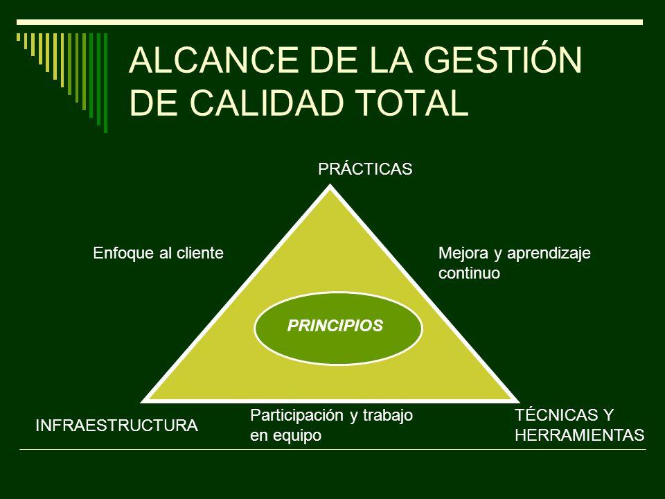 ALCANCE DE LA GESTIÓN DE CALIDAD TOTAL