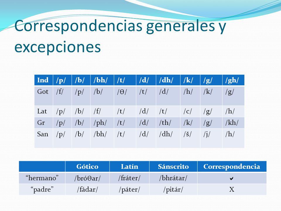 Correspondencias generales y excepciones