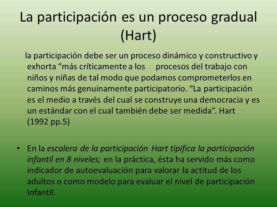 La participación es un proceso gradual (Hart)