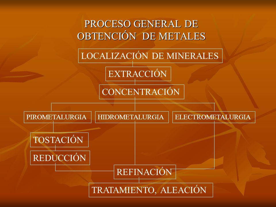 PROCESO GENERAL DE OBTENCIÓN DE METALES