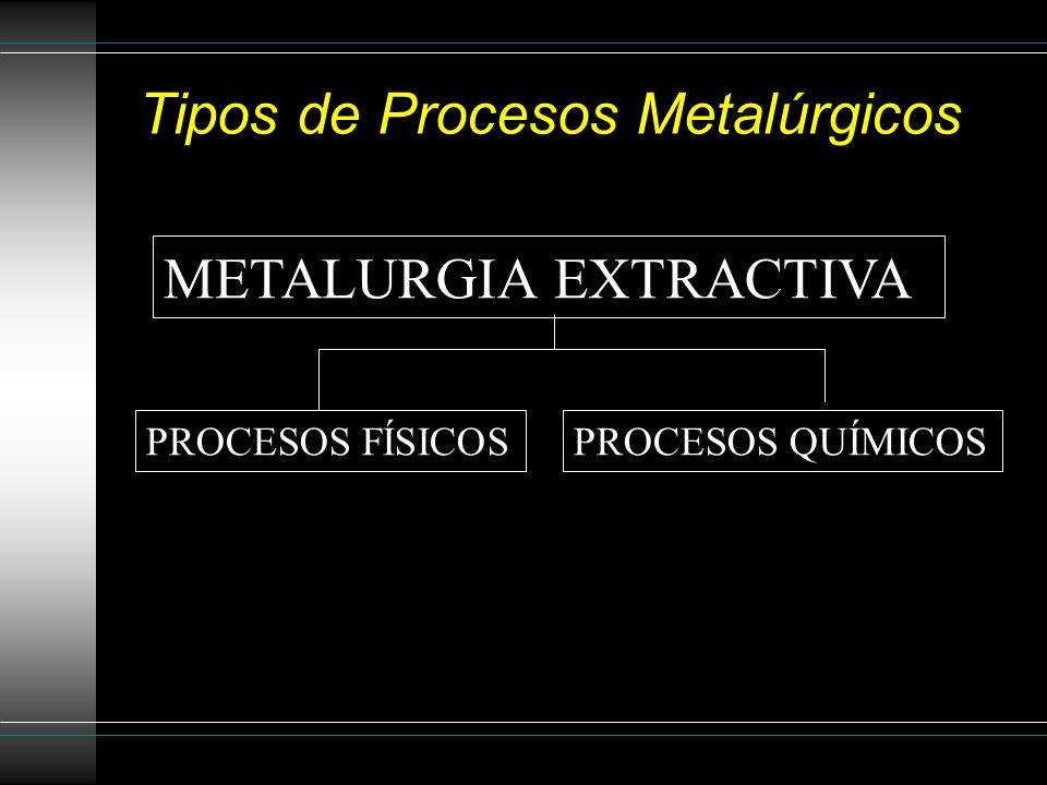 Tipos de Procesos Metalúrgicos