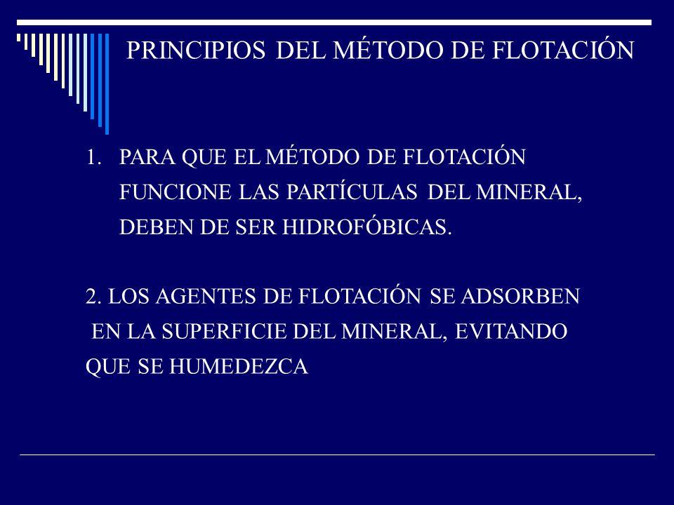 PRINCIPIOS DEL MÉTODO DE FLOTACIÓN