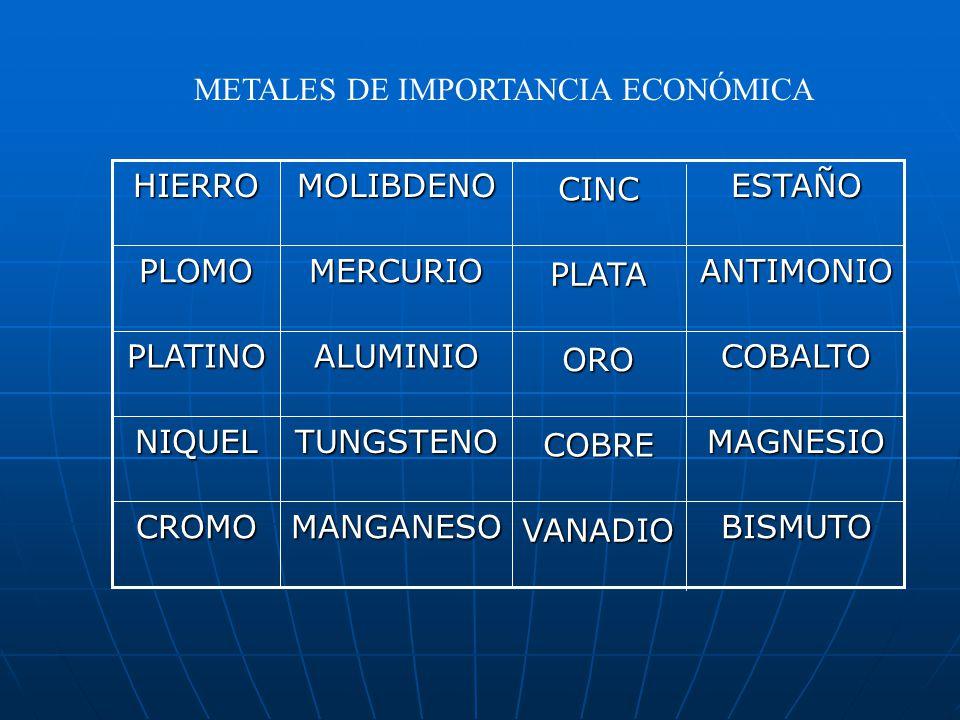 METALES DE IMPORTANCIA ECONÓMICA