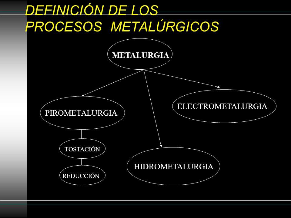 DEFINICIÓN DE LOS PROCESOS METALÚRGICOS