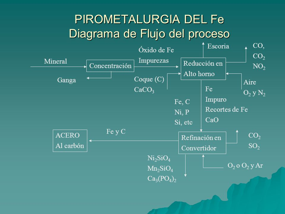 PIROMETALURGIA DEL Fe Diagrama de Flujo del proceso