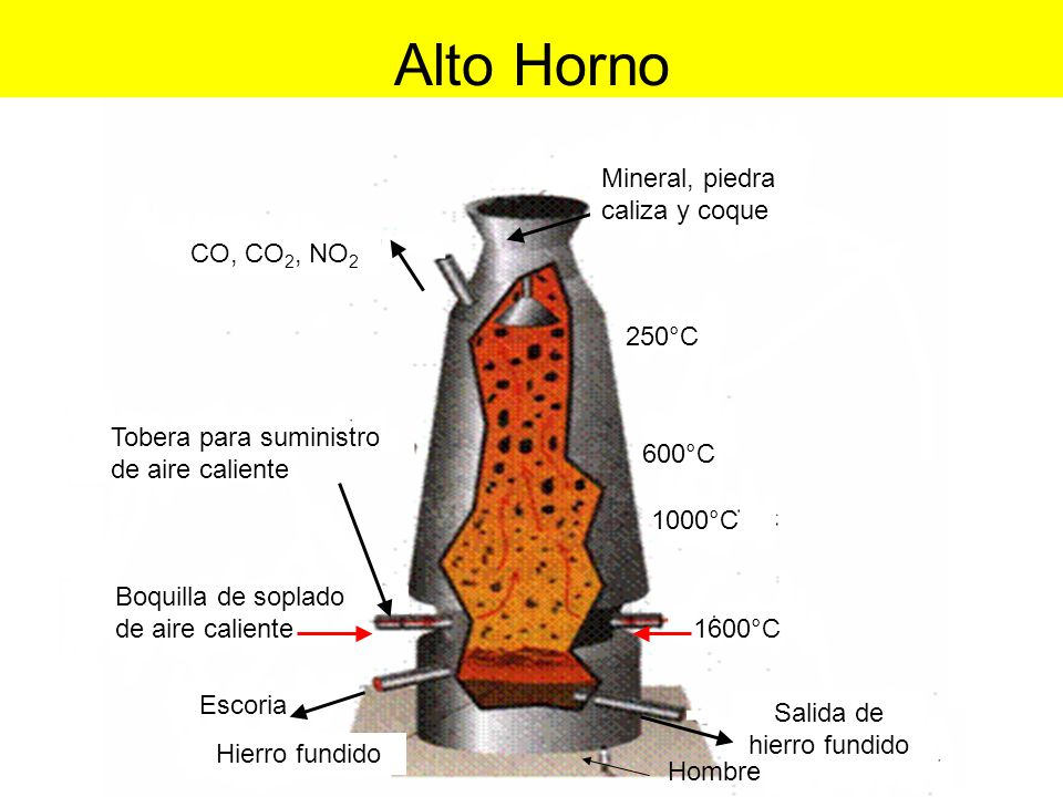 Metalurgia industrias y procesos qu micas ppt descargar for Horno de hierro fundido