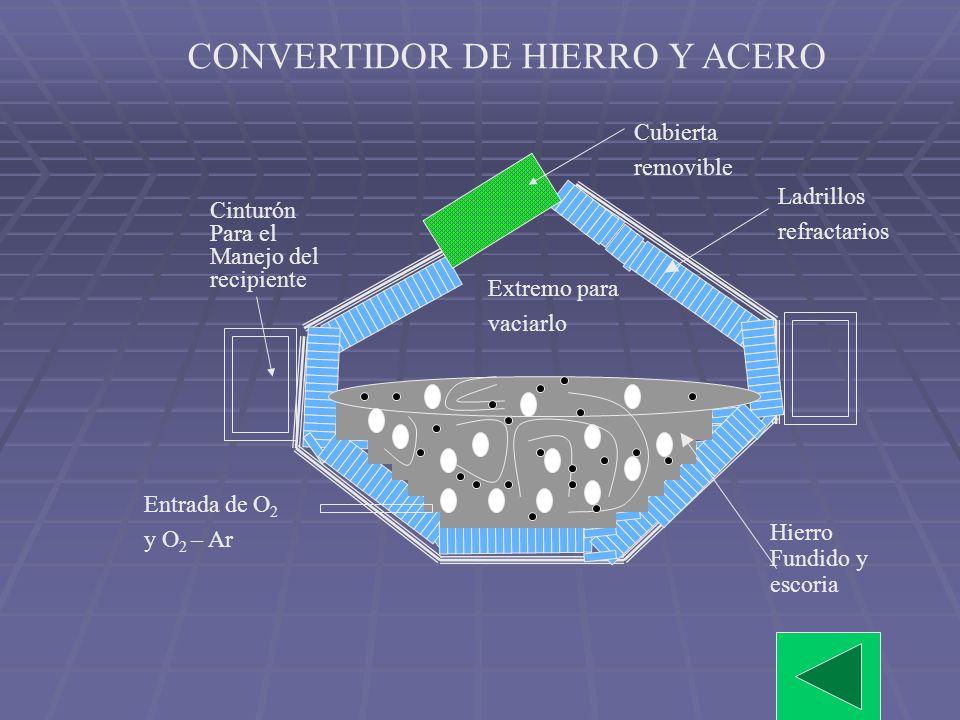 CONVERTIDOR DE HIERRO Y ACERO
