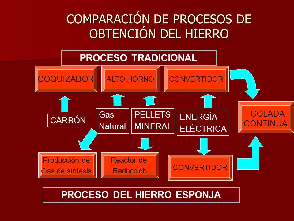 COMPARACIÓN DE PROCESOS DE OBTENCIÓN DEL HIERRO