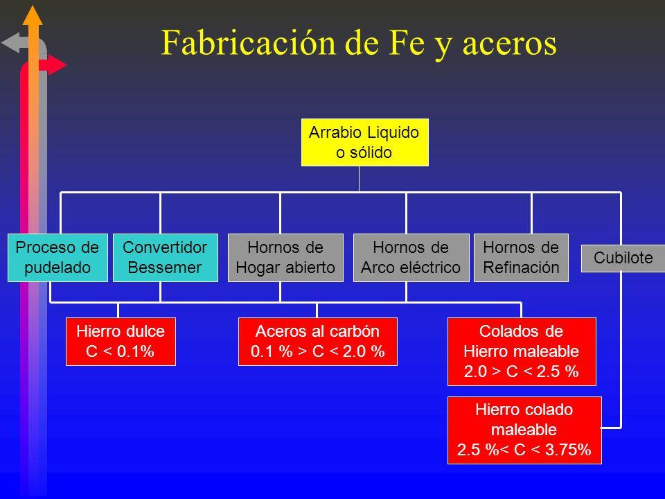 Fabricación de Fe y aceros