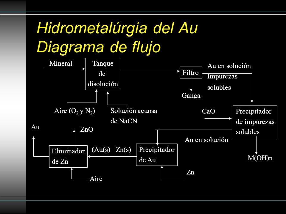 Hidrometalúrgia del Au Diagrama de flujo