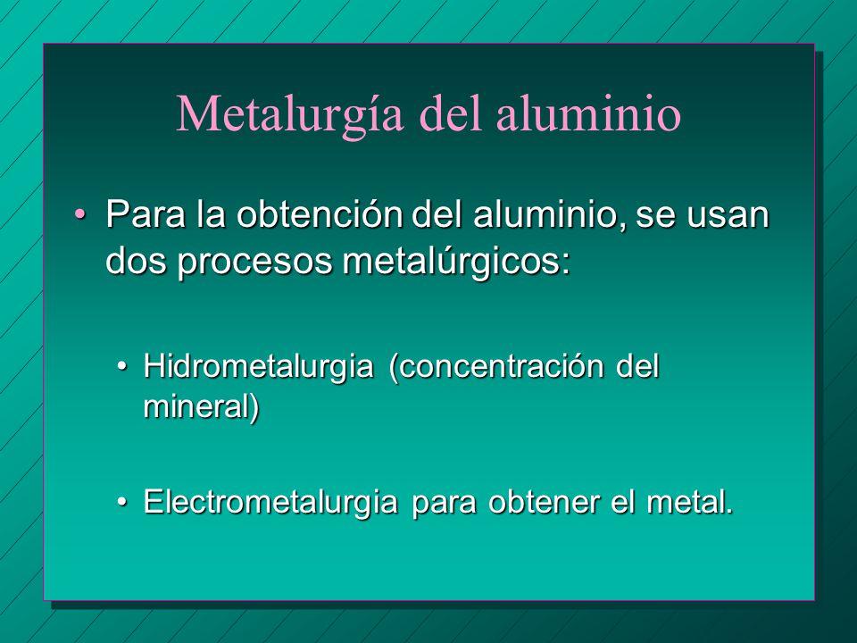 Metalurgía del aluminio