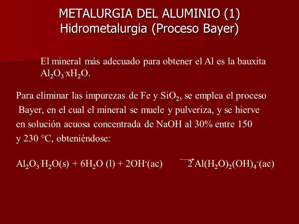 METALURGIA DEL ALUMINIO (1) Hidrometalurgia (Proceso Bayer)