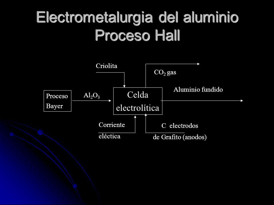 Electrometalurgia del aluminio Proceso Hall