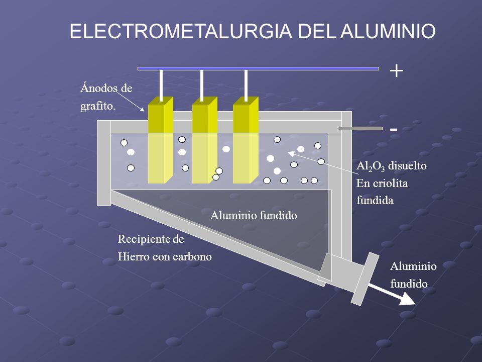 + - ELECTROMETALURGIA DEL ALUMINIO Ánodos de grafito. Al2O3 disuelto