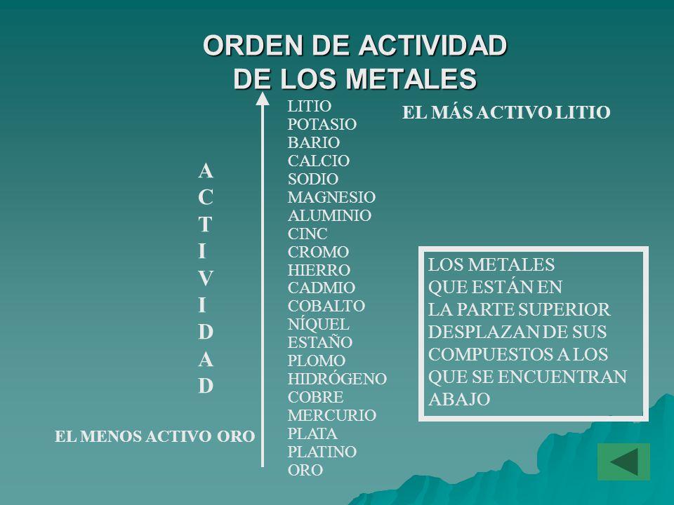 ORDEN DE ACTIVIDAD DE LOS METALES