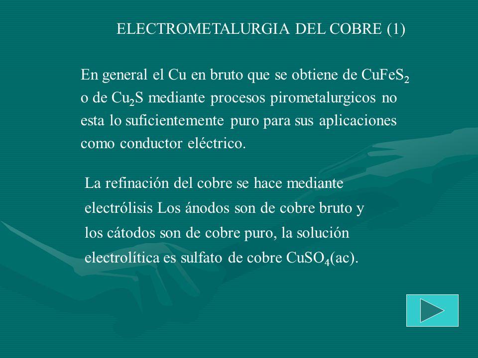 ELECTROMETALURGIA DEL COBRE (1)