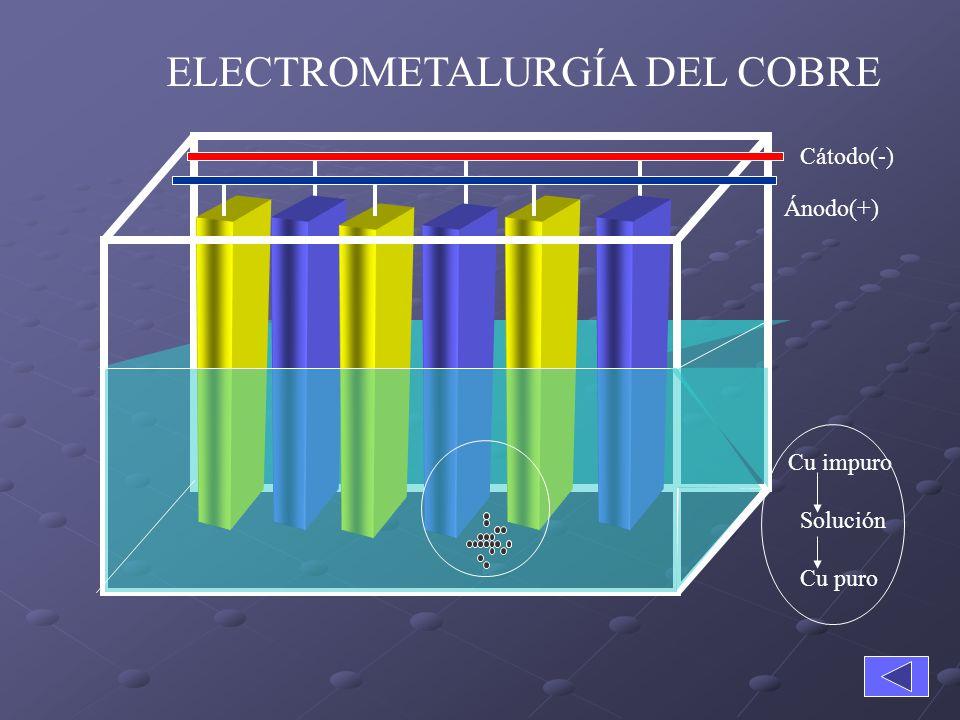 ELECTROMETALURGÍA DEL COBRE
