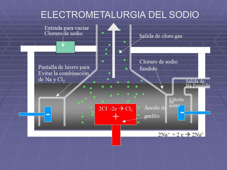 - + ELECTROMETALURGIA DEL SODIO Entrada para vaciar