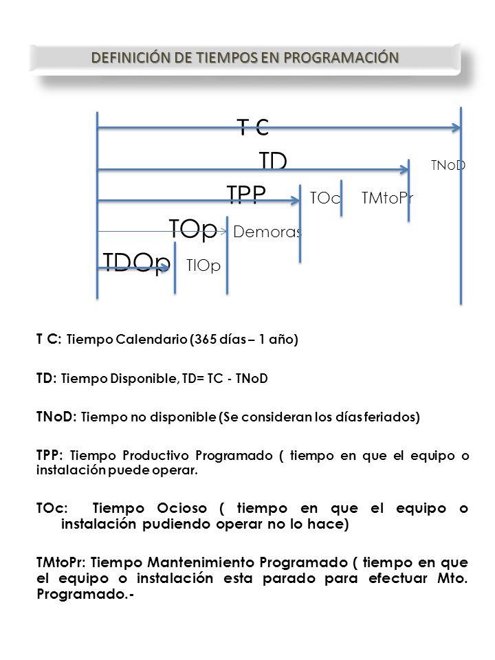 DEFINICIÓN DE TIEMPOS EN PROGRAMACIÓN