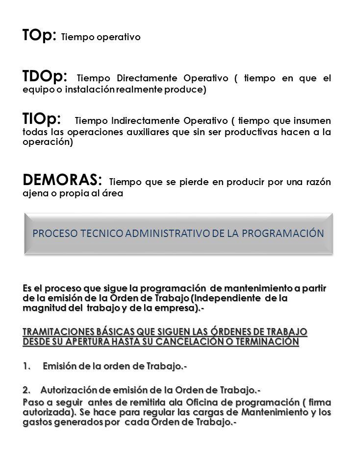 PROCESO TECNICO ADMINISTRATIVO DE LA PROGRAMACIÓN