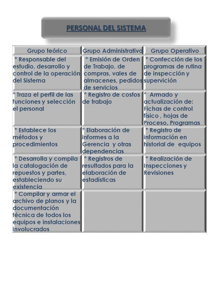 PERSONAL DEL SISTEMA Grupo teórico Grupo Administrativo
