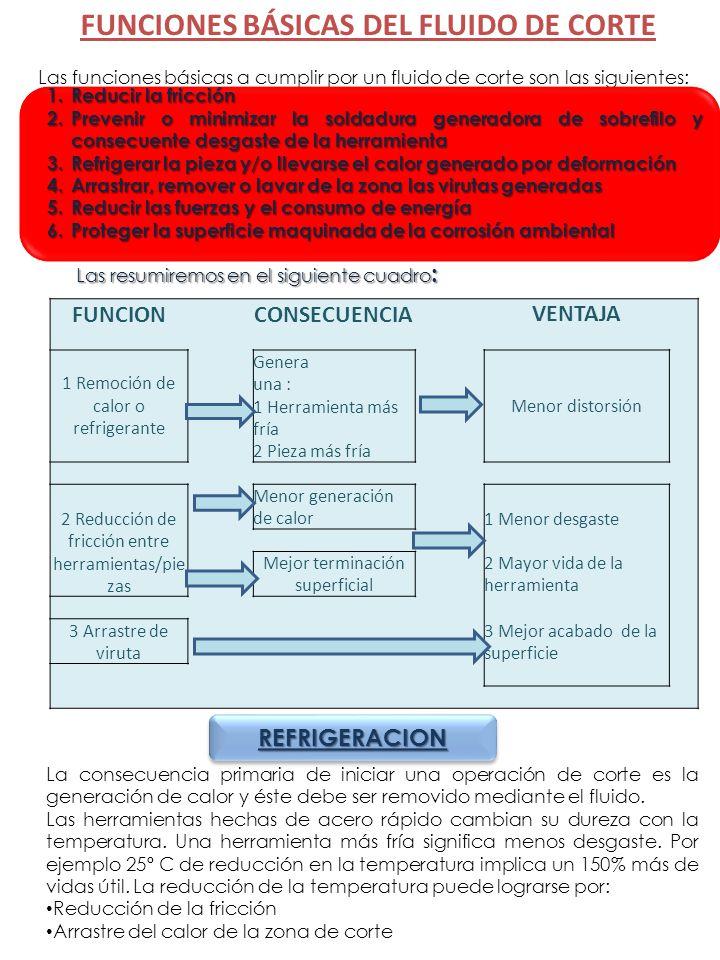 FUNCIONES BÁSICAS DEL FLUIDO DE CORTE