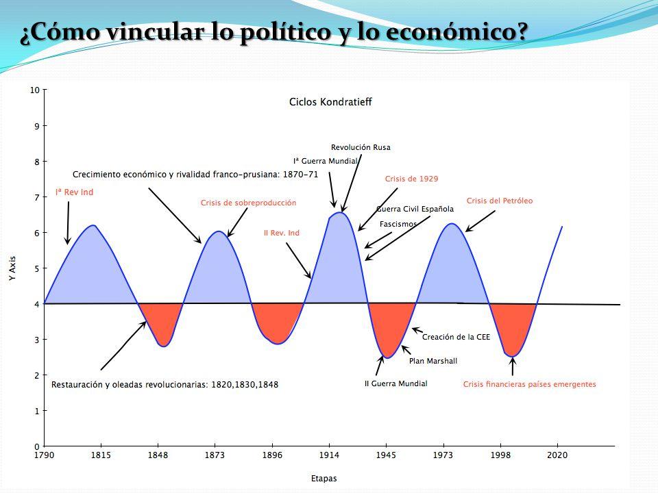 ¿Cómo vincular lo político y lo económico