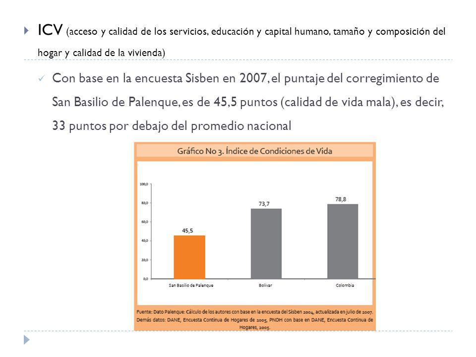 ICV (acceso y calidad de los servicios, educación y capital humano, tamaño y composición del hogar y calidad de la vivienda)