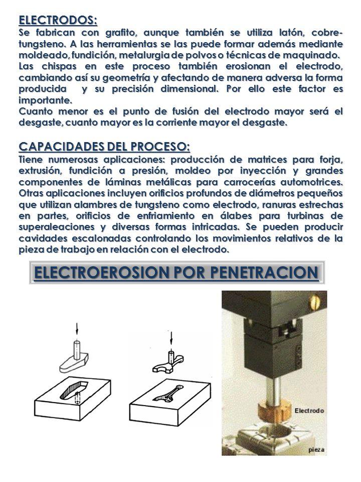ELECTROEROSION POR PENETRACION