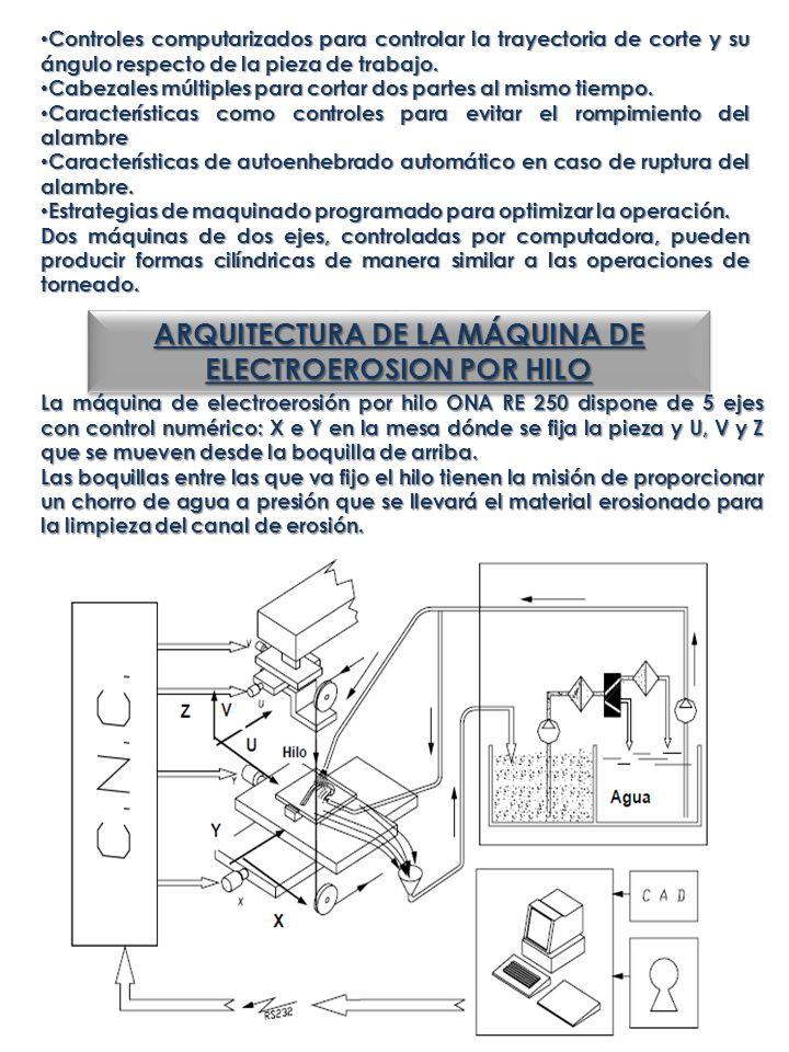 ARQUITECTURA DE LA MÁQUINA DE ELECTROEROSION POR HILO