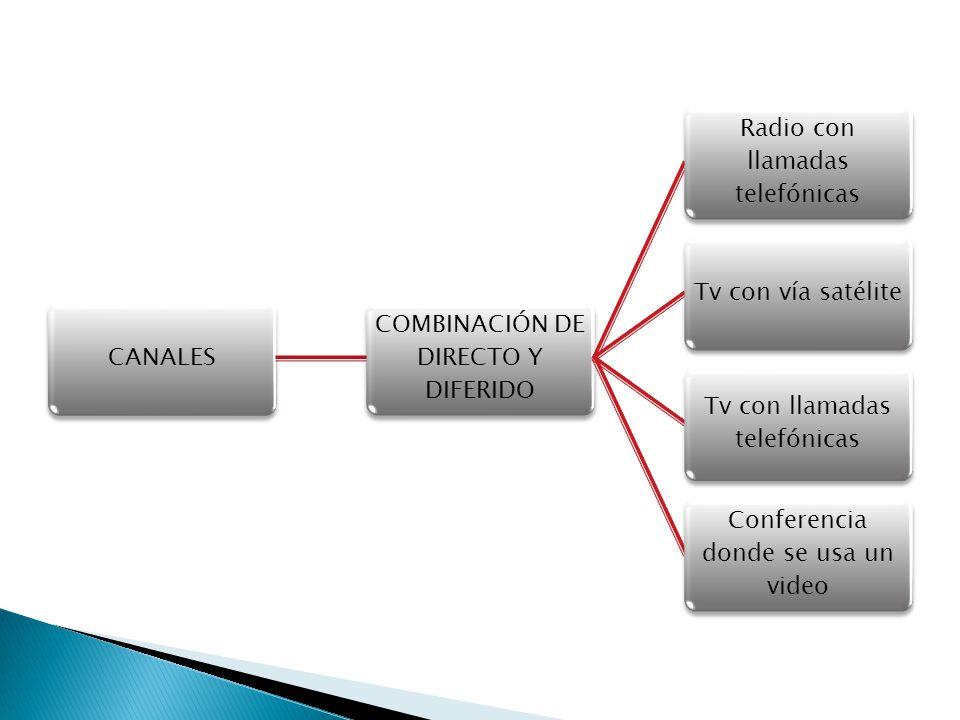 COMBINACIÓN DE DIRECTO Y DIFERIDO Radio con llamadas telefónicas