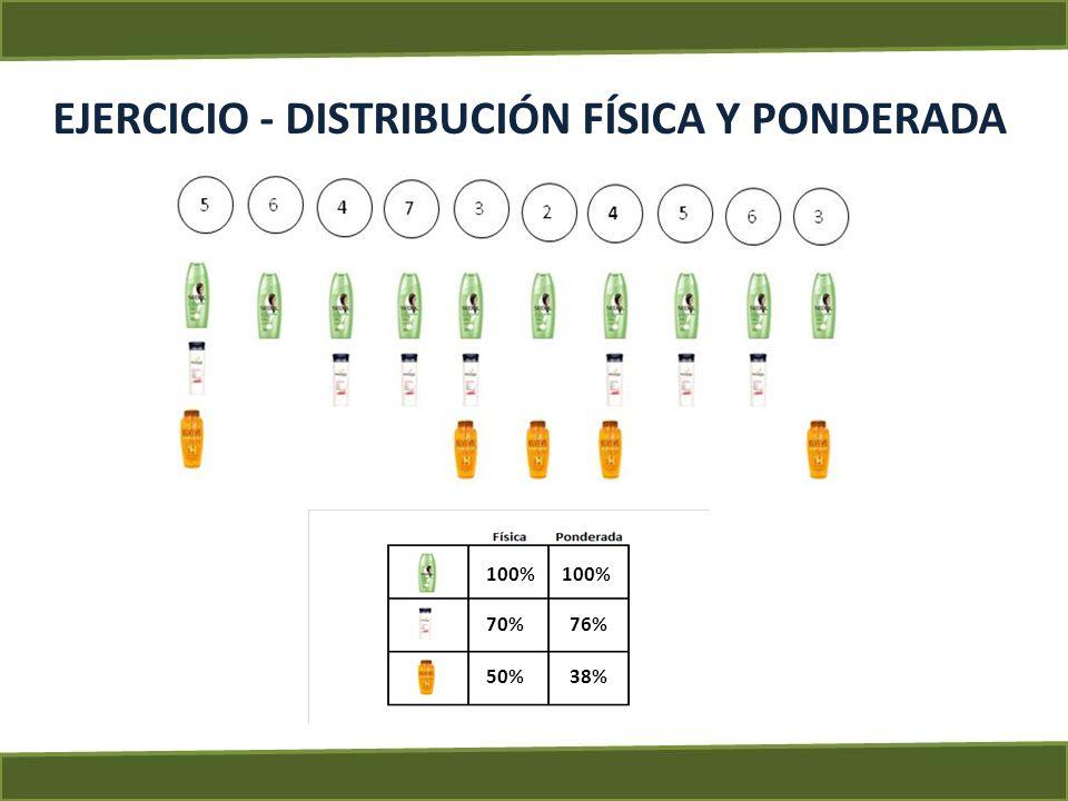 EJERCICIO - DISTRIBUCIÓN FÍSICA Y PONDERADA