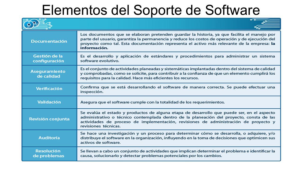 Elementos del Soporte de Software