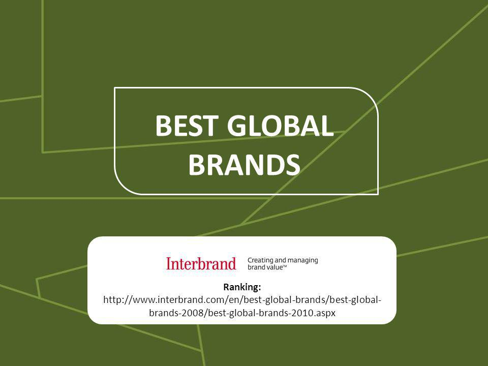 BEST GLOBAL BRANDS Ranking: