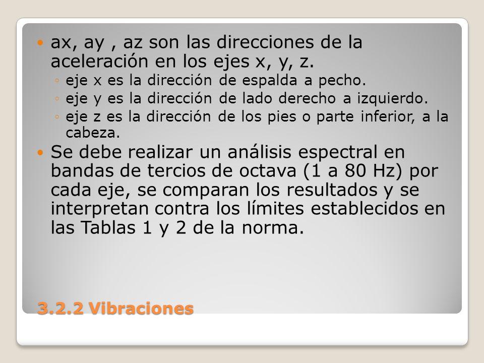 ax, ay , az son las direcciones de la aceleración en los ejes x, y, z.