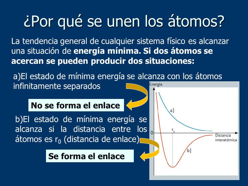 ¿Por qué se unen los átomos