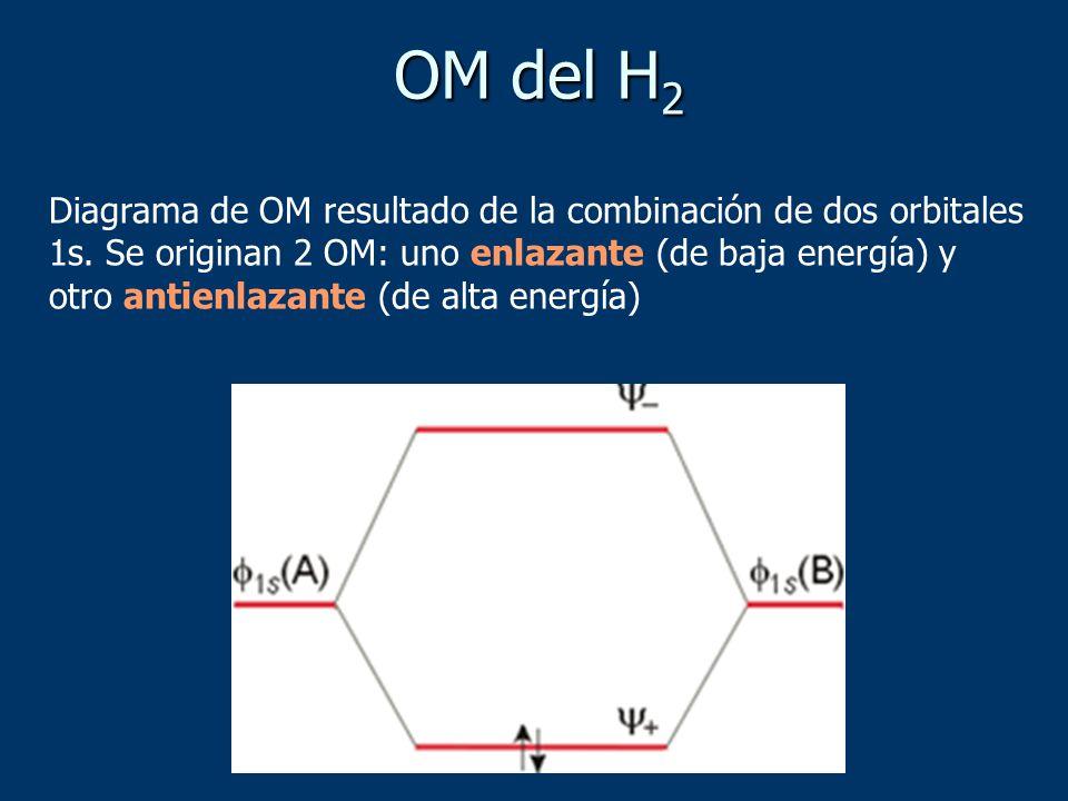 OM del H2