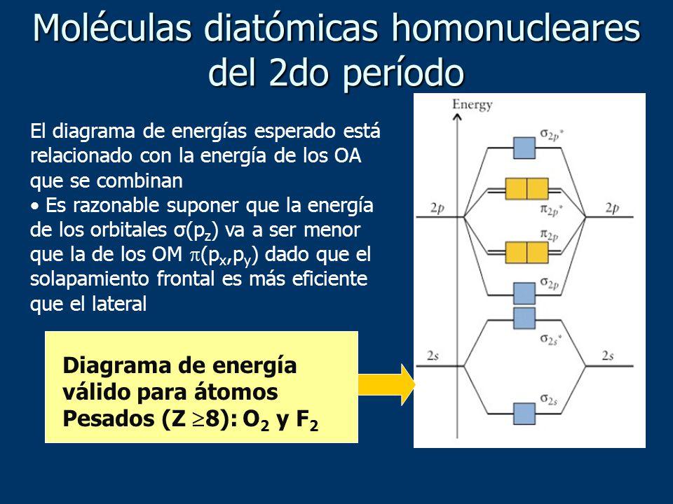 Moléculas diatómicas homonucleares del 2do período