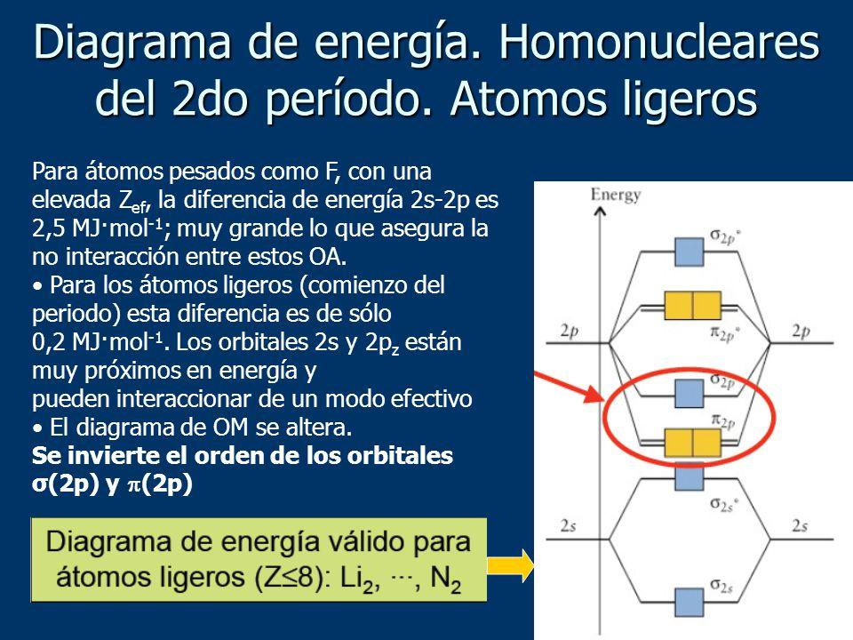 Diagrama de energía. Homonucleares del 2do período. Atomos ligeros