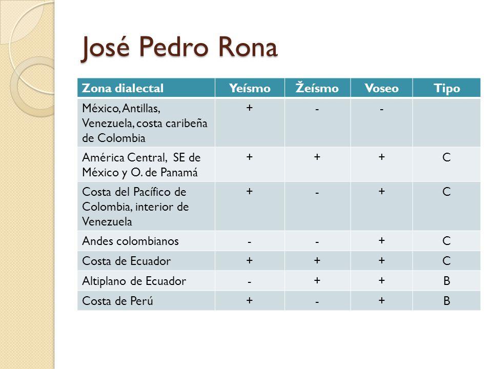 José Pedro Rona Zona dialectal Yeísmo Žeísmo Voseo Tipo