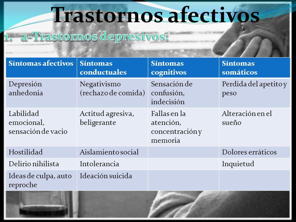 Trastornos afectivos a-Trastornos depresivos: Síntomas afectivos