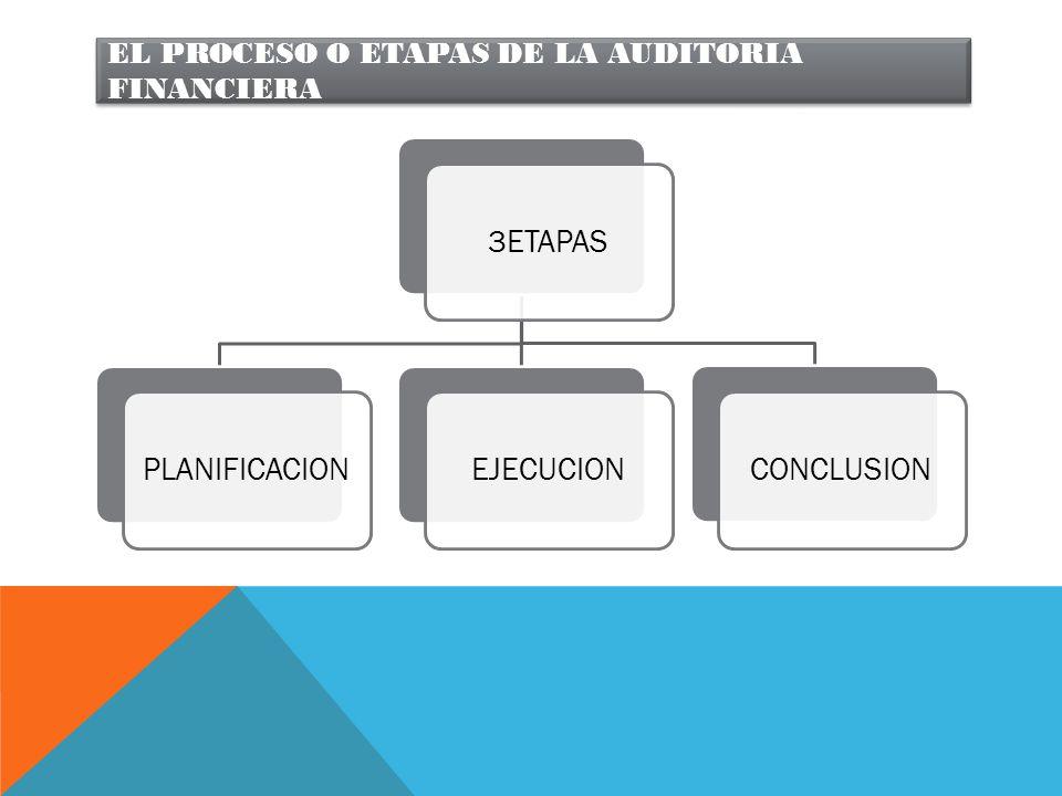El proceso o etapas de la auditoria financiera