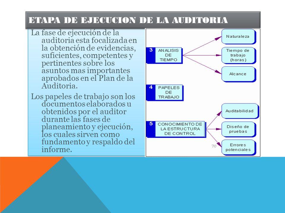 ETAPA DE EJECUCION DE LA AUDITORIA