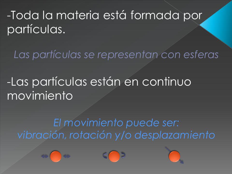 Toda la materia está formada por partículas.