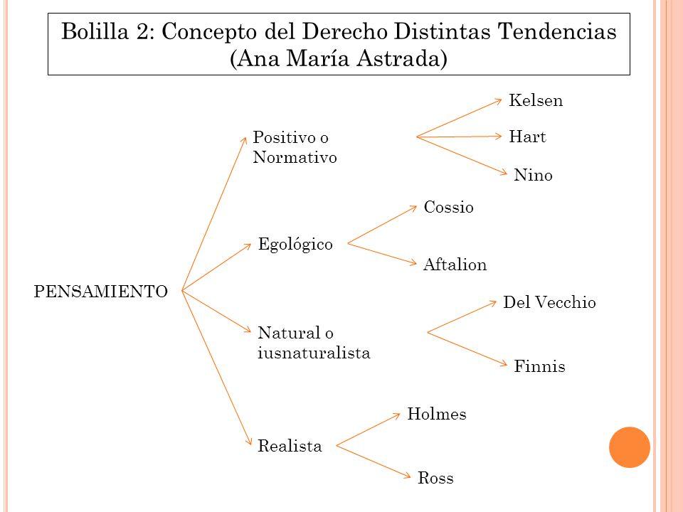 Bolilla 2: Concepto del Derecho Distintas Tendencias (Ana María Astrada)