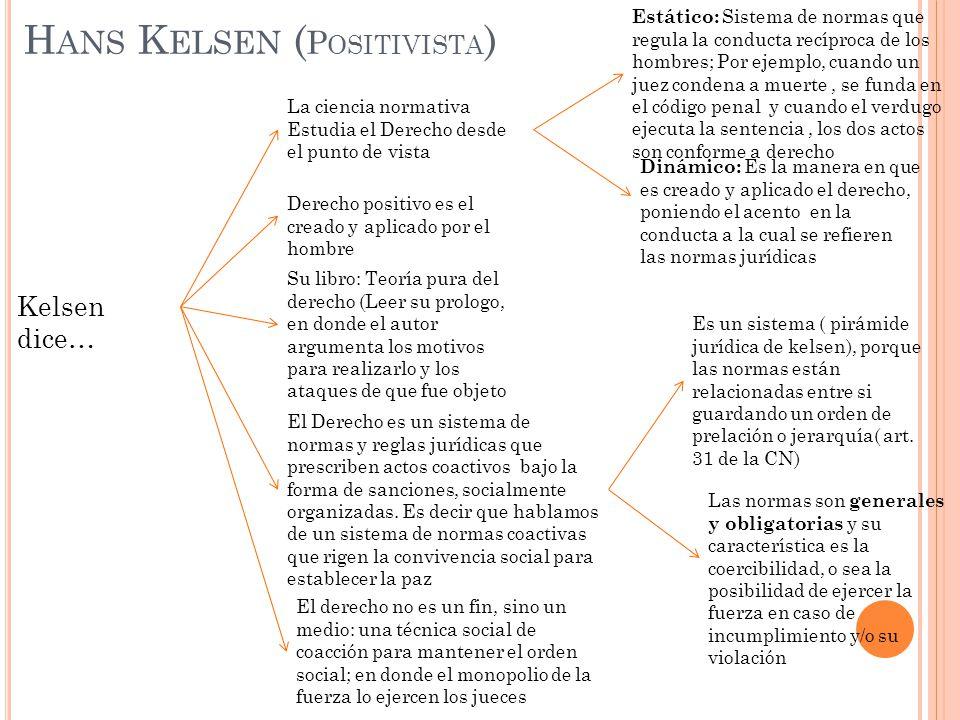 Hans Kelsen (Positivista)