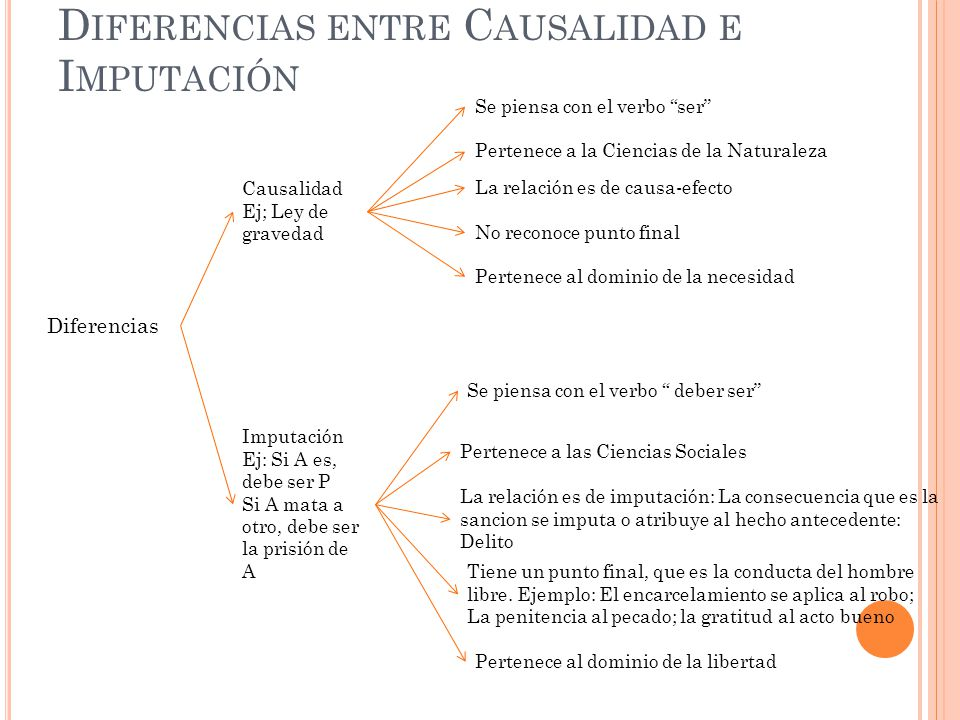 Diferencias entre Causalidad e Imputación
