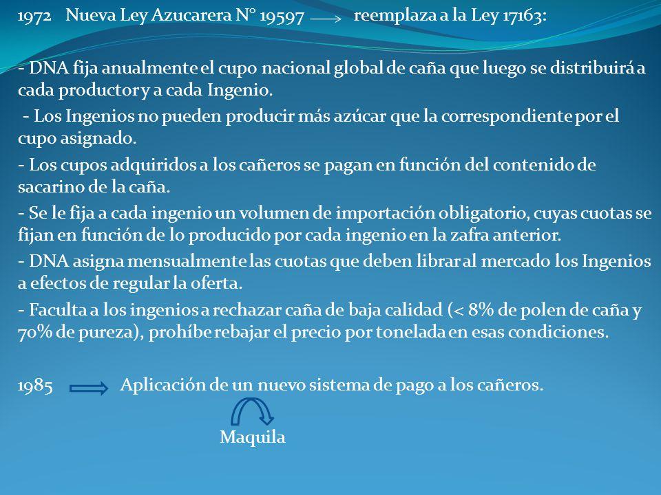1972 Nueva Ley Azucarera N° 19597 reemplaza a la Ley 17163: