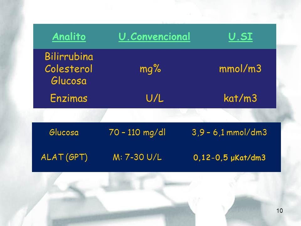 Bilirrubina Colesterol Glucosa