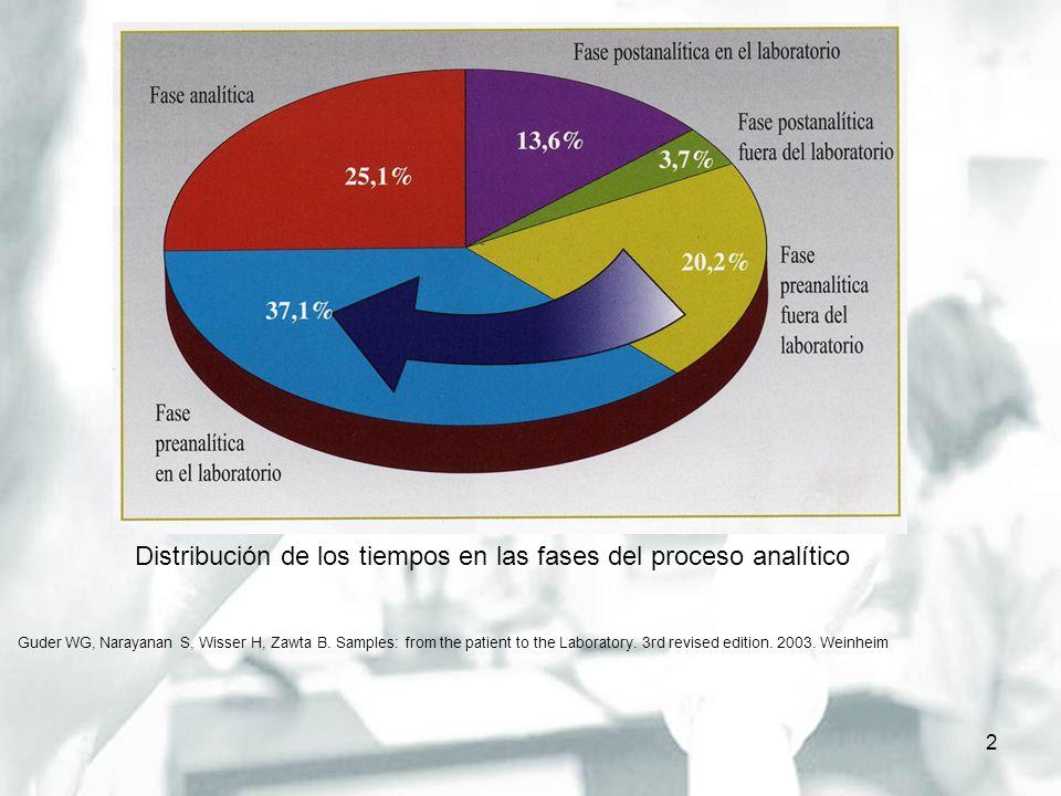 Distribución de los tiempos en las fases del proceso analítico